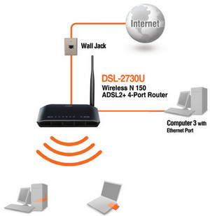 D-Link DSL-2730E Diagrams