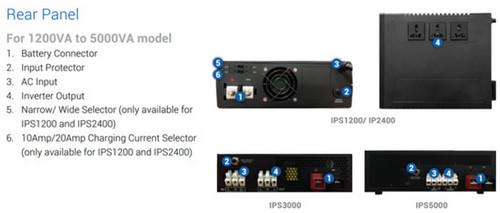 Prolink IPS1200 Back Panel