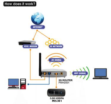 Prolink PHS301 Diagrams