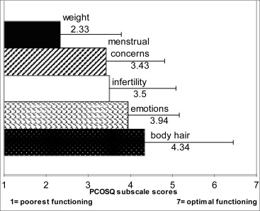 References in Health-Related Quality of Life Issues in