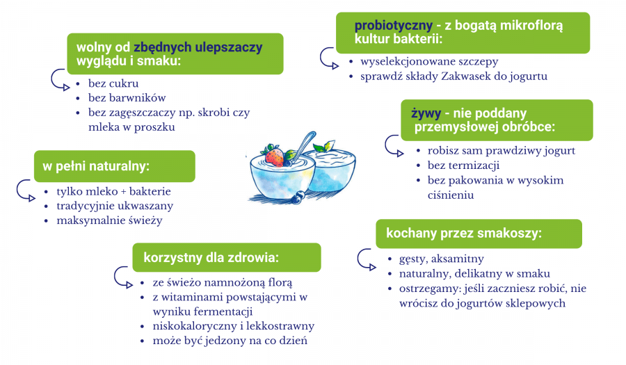 diagram-jogurt-domowy-3