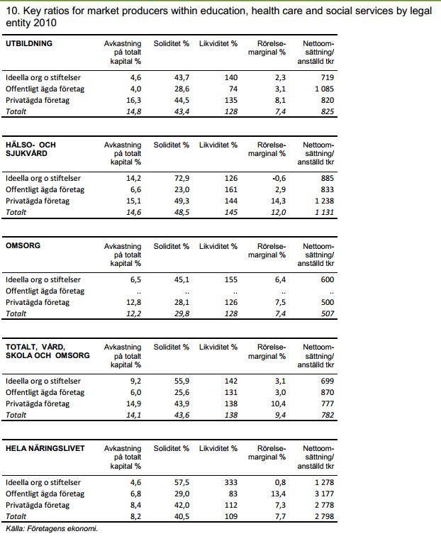 KPI valfardsftg
