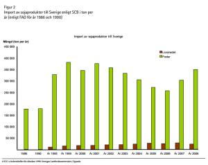 Importen av soja till foder har de senaste åren sjunkit till ca 250.000 ton i takt med minskad svensk köttproduktion enligt jordbruksverket. Diagrammet ovan är från Naturskyddsföreningen.