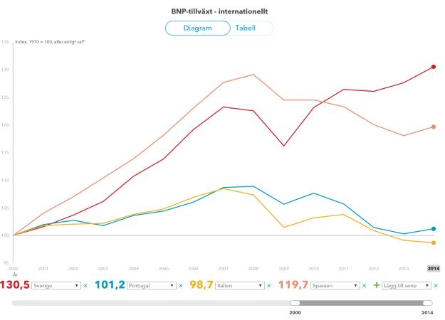 Utveckling av BNP sedan 2000.