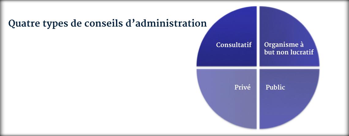 Quatre types de conseils d'administration