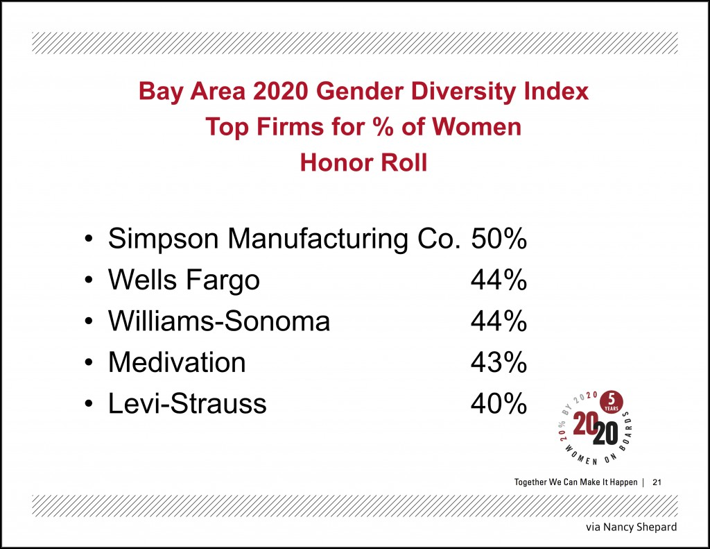 Bay Area 2020 Gender Diversity Index Top Firms for of Women Honor Roll