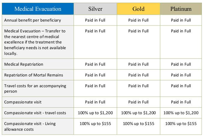 Medical Evacuation benefits
