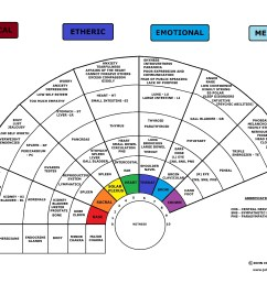 chakra system diagram of [ 3344 x 2568 Pixel ]
