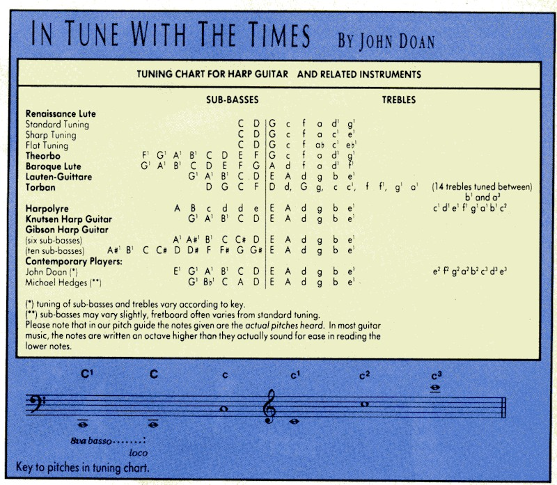 frets sept 1988pg70 harp guitar tuning chart john doan master of harp guitar composer. Black Bedroom Furniture Sets. Home Design Ideas