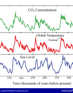 Four  cice age cycles   are shown here earth has now entered  new climate era chart may be used freely also single image proves human caused global warming john englander rh johnenglander