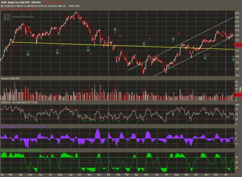 APPLE 2 year long Inverted Cup and Handle leading to possible Inverted  Head and shoulder