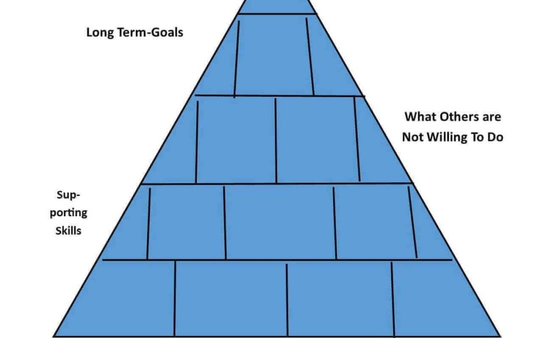 Setting Goals – Prioritizing Your Golf Improvement Program