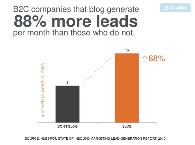 Hubspot Graph proves why an addiction recovery blog is important.