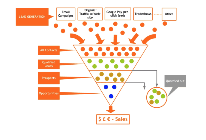 Screenshot of Ivan Gayle's showing how a lead generation for addiction recovery services funnel works