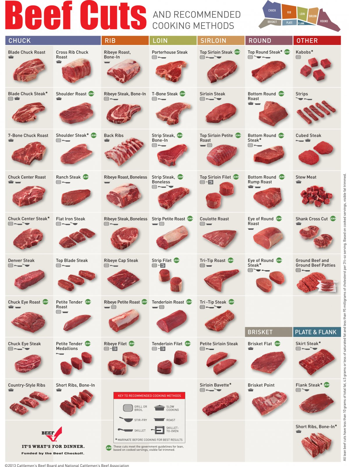 beef cow cut diagram how to make er for a project charts johnny prime