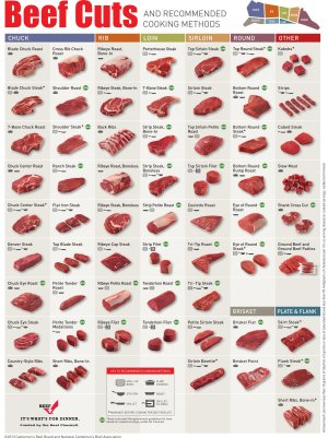 Beef Charts | Johnny Prime