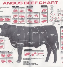 1 2 beef butchering diagram [ 3175 x 2150 Pixel ]