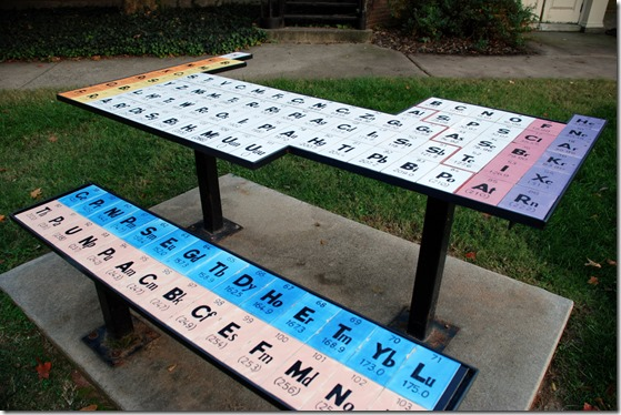 periodic-table-table