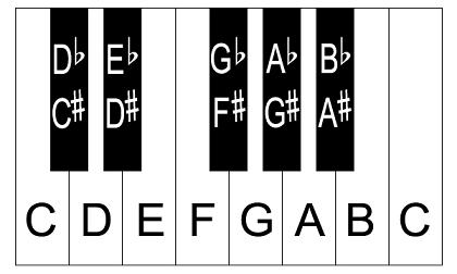 Image of keys in a piano, including the sharps and the flats. In order to go from A to D, you would need to take the following simple path : A - G♯ - G - F♯ - F - E - D♯ - D, a total of 7 steps. Image Source : johnpratt-dot-com.