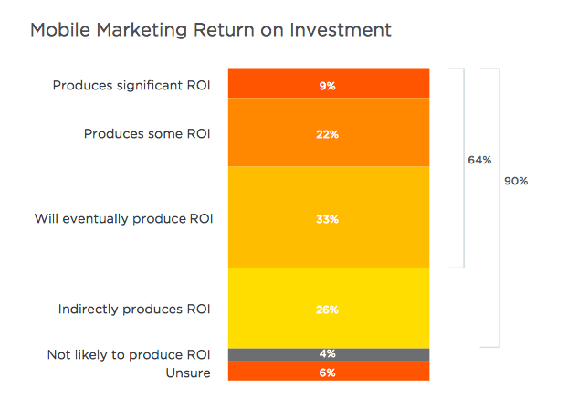 Mobile marketing ROI