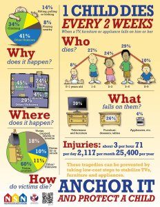 CPSC infographic on furniture tip-overs with statistics on age, location of injury, type of furniture.