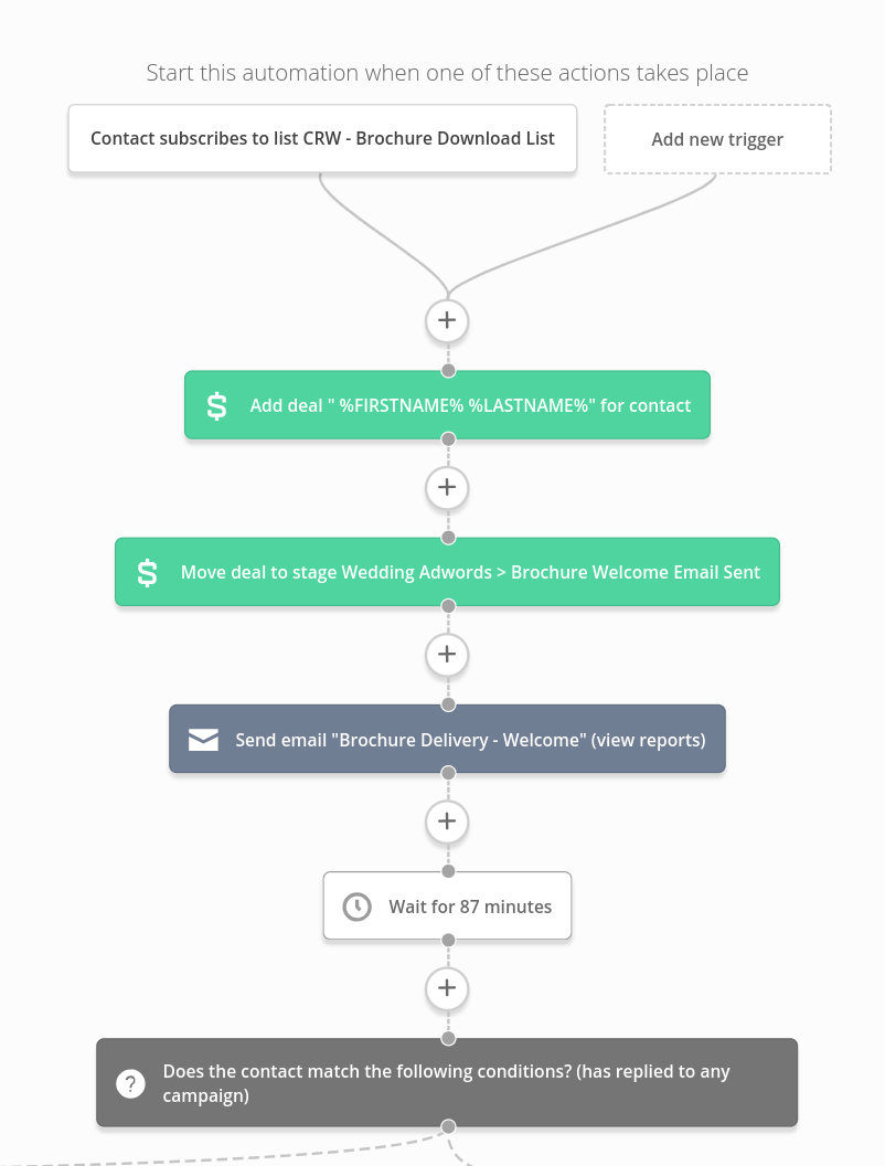 sample active campaign automations