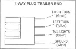 Flat Four Pole Trailer Wiring Connection Kit Utility Brake