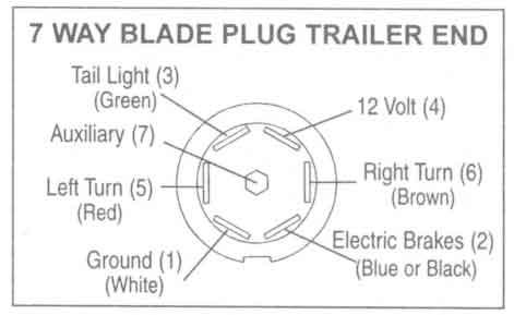 4 Way Trailer Plug Wiring Diagram Semi Truck Trailer Plug Wiring Diagram Circuit Electronica