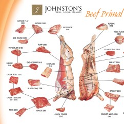 Beef Meat Diagram Vw Golf Mk1 Wiring Need 2 Know On Pinterest Dining Etiquette Grease Stains
