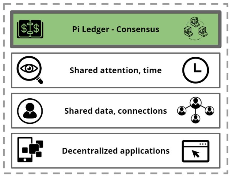 Pi Network 創造價值