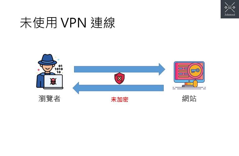 未使用 VPN 連線