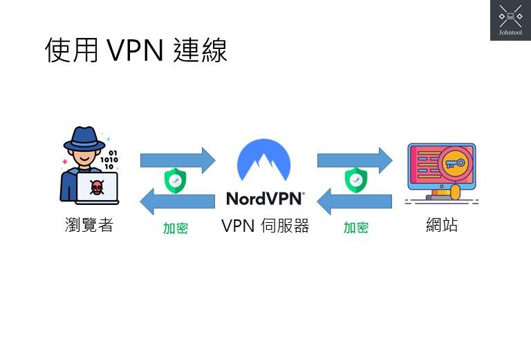 使用 VPN 連線