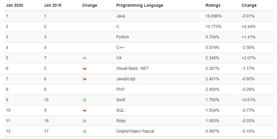TIOBE 程式語言排名
