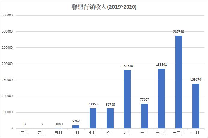 11個月聯盟行銷收入表