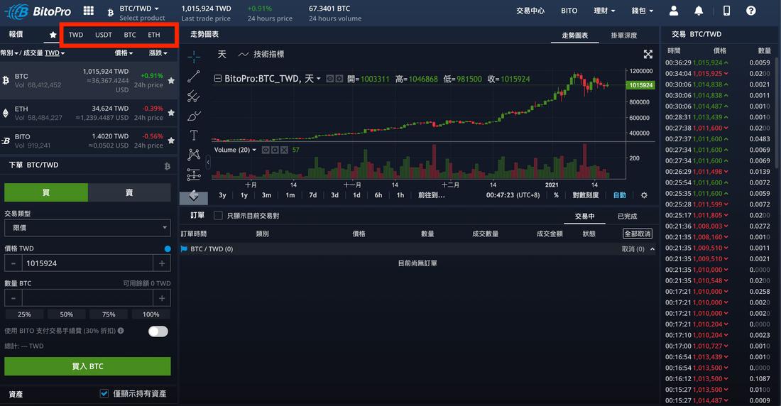 BitoPro 交易