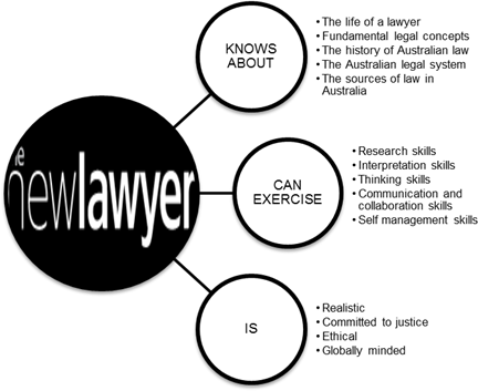 Critical thinking exercises for lawyers