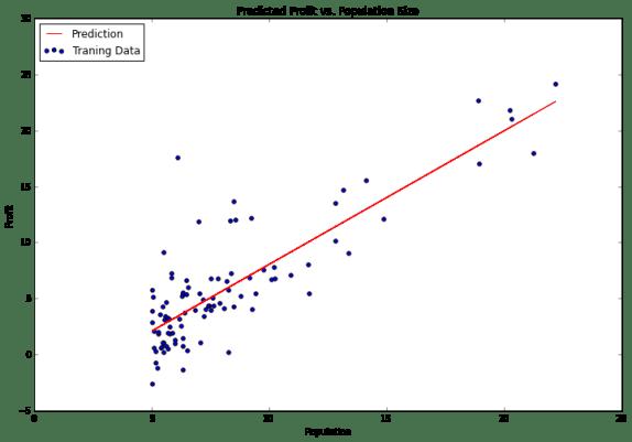 Predicted Profit vs. Population Size