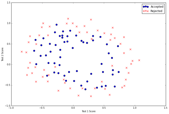 Fundamentals of Machine Learning with Python – Part 3: Logistic