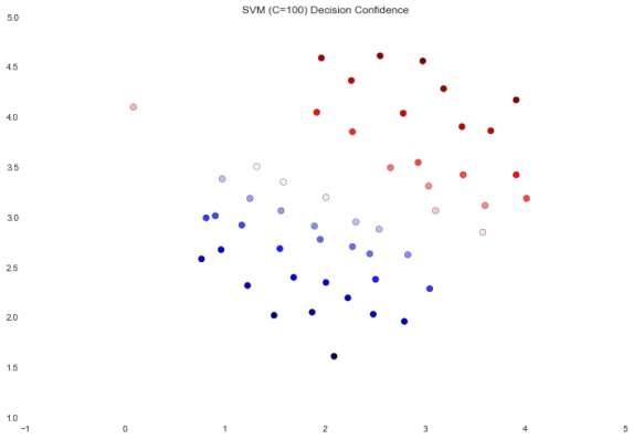 Fundamentals of Machine Learning with Python – Part 7: Support