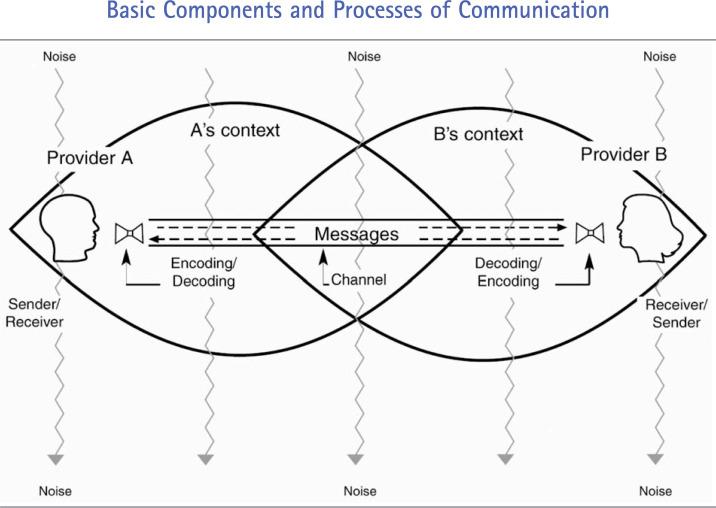 Communication Failure: Basic Components, Contributing