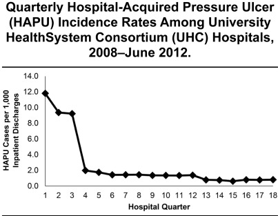 Hospital-Acquired Pressure Ulcers at Academic Medical