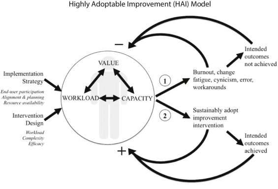 Highly Adoptable Improvement: A Practical Model and