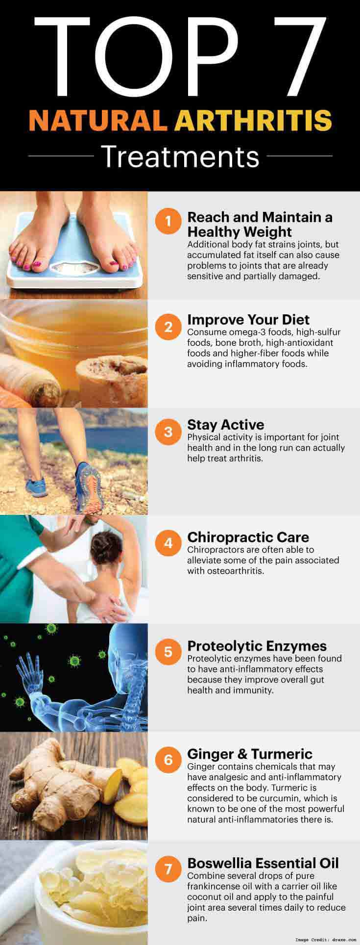 Manage Arthritis Info