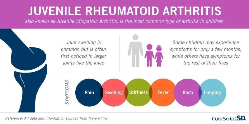 juvenile early arthritis