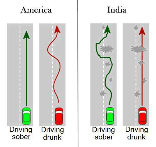 Driving Difference in India and America - Funny Pic