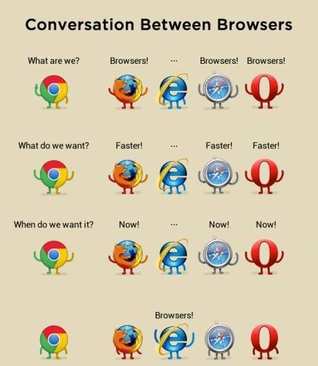 Browsers response time difference