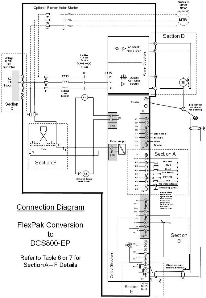 Abb DCS800-EP – Installation Procedure