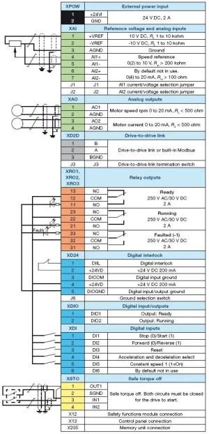 Joliet Technologies – ABB ACS880 AC Drives – Dimensions