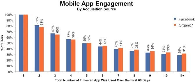 Facebook-mobile-app-install-ad-marketing