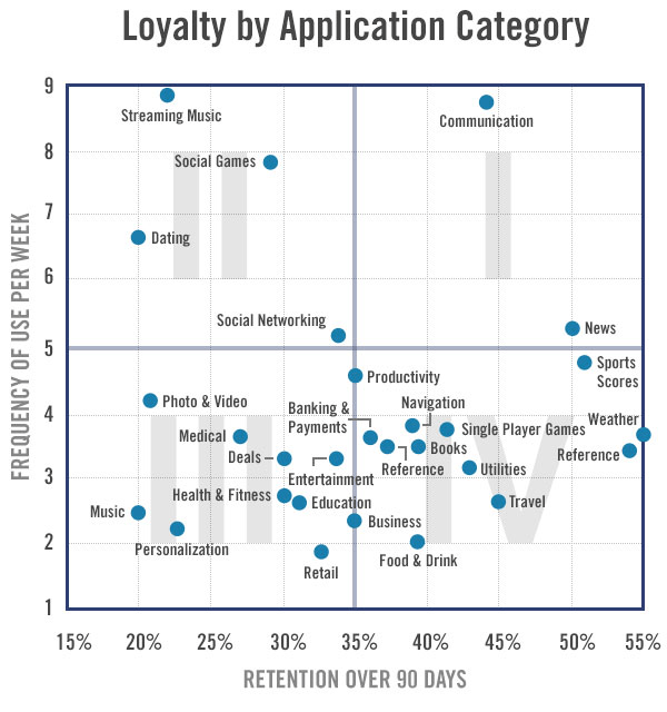 app retention rates by category